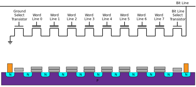 800px-Nand_flash_structure.svg.png