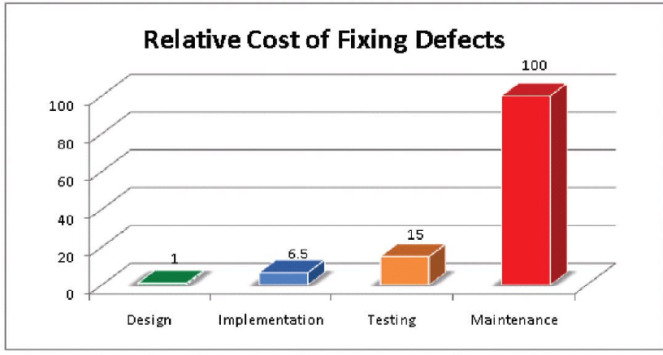IBM-System-Science-Institute-Relative-Cost-of-Fixing-Defects